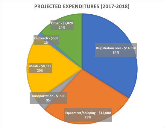 ProjExpenses(2018)